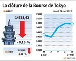 Tokyo : La Bourse de Tokyo finit en baisse de 0,16%