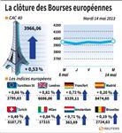 Europe : Les Bourses européennes ont clôturé dans le vert