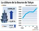 Tokyo : La Bourse de Tokyo finit en hausse de 2,29%, à plus de 15.000