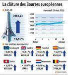 Europe : Les marchés européens terminent en hausse