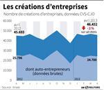 Marché : Baisse des créations d'entreprises en avril
