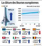 Europe : Les Bourses européennes clôturent en hausse