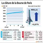 Marché : Les valeurs du jour à la clôture de la Bourse de Paris