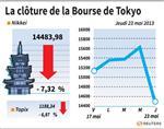 Tokyo : La Bourse de Tokyo clôture sur une chute de 7,32%