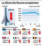 Europe : Les Bourses européennes ont clôturé en très net recul