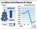 Tokyo : Volatile, la Bourse de Tokyo finit en hausse de 0,89%