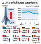 Europe : Les Bourses européennes terminent en baisse