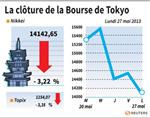 Tokyo : La Bourse de Tokyo finit en recul, plombée par les exportatrices