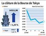 Tokyo : La Bourse de Tokyo finit en hausse de 1,2%