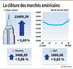 Wall Street : Banques et statistiques ont soutenu Wall Street