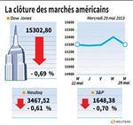 Wall Street : Le Dow Jones perd 0,69%, le Nasdaq cède 0,61%