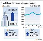 Wall Street : Wall Street en petite hausse après des statistiques médiocres