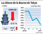 Tokyo : La Bourse de Tokyo finit en baisse de 3,72%