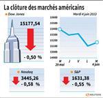 Wall Street : Wall Street finit en baisse dans l'attente de la Fed