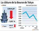 Tokyo : La Bourse de Tokyo finit en baisse de 3,83%