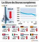 Europe : Les Bourses européennes ont terminé en net repli