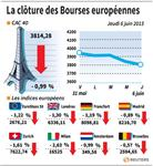 Europe : Les Bourses européennes finissent en net recul