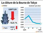 Tokyo : La Bourse de Tokyo termine en baisse une séance très volatile