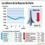 Marché : Les valeurs du jour lundi à la clôture de la Bourse de Paris