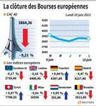 Europe : Les marchés européens finissent en léger repli hormis Francfort