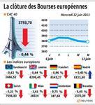 Europe : Les Bourses européennes ont terminé en repli
