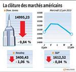 Wall Street : Le Dow Jones perd 0,84%, le Nasdaq cède 1,06%