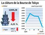 Tokyo : La Bourse de Tokyo finit sur une chute de 6,35%