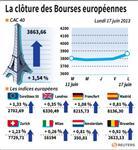 Europe : Les marchés européens se reprennent après une semaine difficile