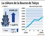 Tokyo : La Bourse de Tokyo finit en hausse de 1,83%