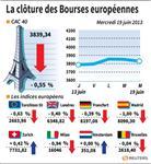 Europe : Les Bourses européennes finissent dans le rouge