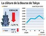 Tokyo : La Bourse de Tokyo cède 1,74% après la Chine et la Fed
