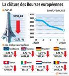 Europe : Les Bourses européennes finissent en baisse