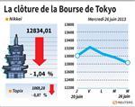 Tokyo : La Bourse de Tokyo finit en baisse de 1,04%, sous 13.000 points