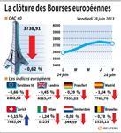 Europe : Les Bourses européennes clôturent en repli