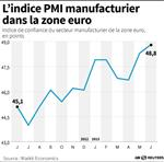 Stabilisation en vue dans l'industrie en Europe, la Chine peine