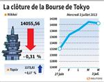 Tokyo : La Bourse de Tokyo finit en baisse de 0,31%
