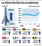 Europe : Les Bourses européennes terminent en vive hausse