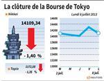 Tokyo : La Bourse de Tokyo finit en baisse de 1,4%