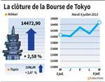 Tokyo : La Bourse de Tokyo finit en hausse de 2,58%