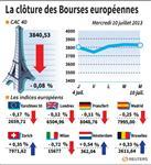 Europe : Les Bourses européennes, attentistes, terminent en recul