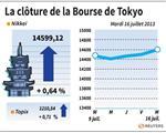Tokyo : La Bourse de Tokyo finit en hausse de 0,64%
