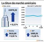 Wall Street : Wall Street finit en hausse, soutenue par Bernanke