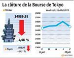 Tokyo : La Bourse de Tokyo finit en baisse de 1,48%