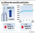 Wall Street : Le Dow Jones gagne 0,15%, le Nasdaq cède 0,59%