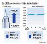 Wall Street : Le Dow Jones gagne 0,09%, le Nasdaq prend 0,71%