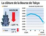 Tokyo : La Bourse de Tokyo finit en baisse de 2,97%