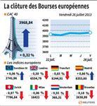Europe : Les Bourses européennes terminent en recul