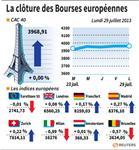 Europe : Les Bourses européennes terminent sur une note indécise