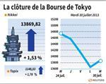 Tokyo : La Bourse de Tokyo en net rebond et gagne 1,53%