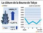 Tokyo : La Bourse de Tokyo finit en hausse, soutenue par le PMI chinois